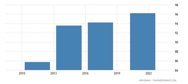 belgium debit card percent age 15 wb data