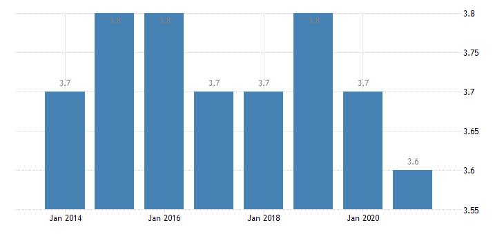 belgium depth of material deprivation eurostat data