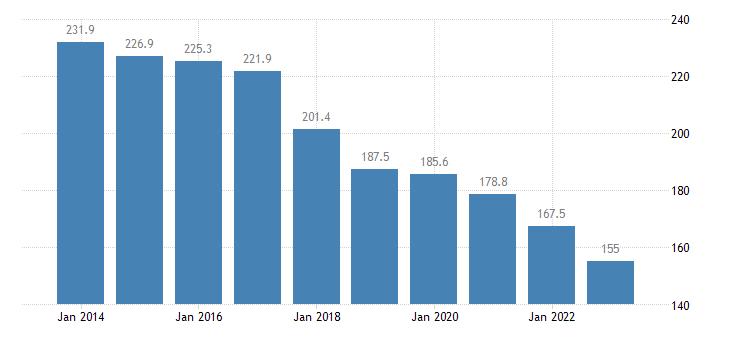 belgium direct investment in the reporting economy stocks eurostat data