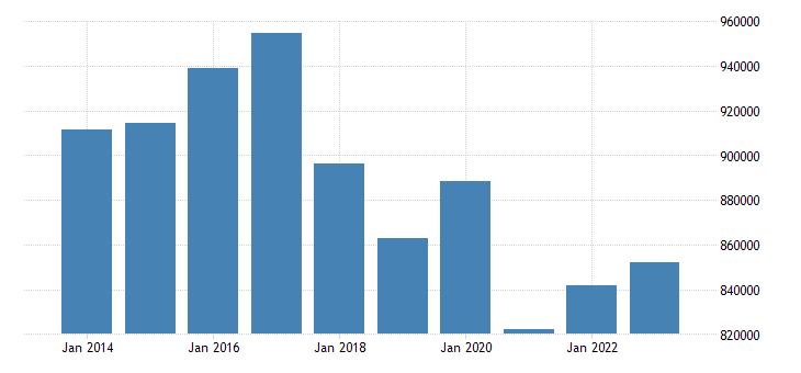 belgium direct investment liabilities financial account eurostat data