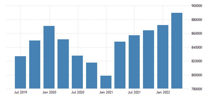 belgium direct investment liabilities positions at the end of period eurostat data