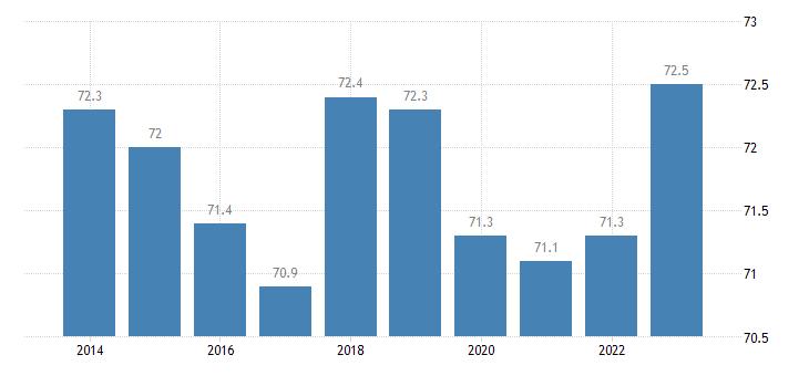 belgium distribution of population owner eurostat data