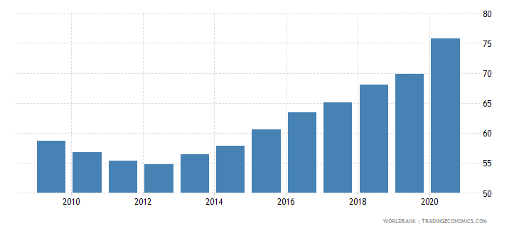 belgium domestic credit to private sector percent of gdp wb data