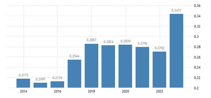 belgium electricity prices medium size households eurostat data