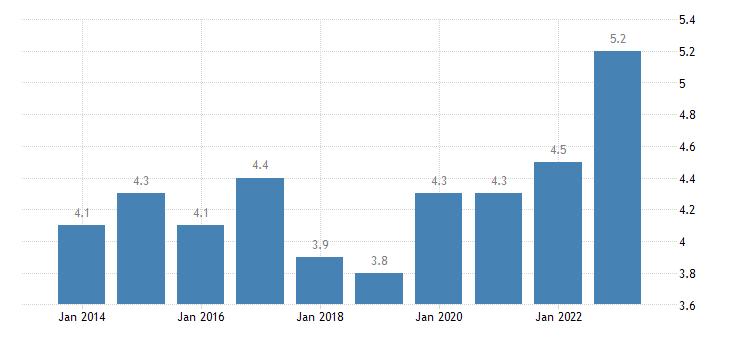 belgium employed persons having more than one job eurostat data