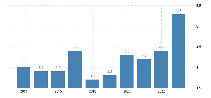 belgium employed persons having more than one job females eurostat data