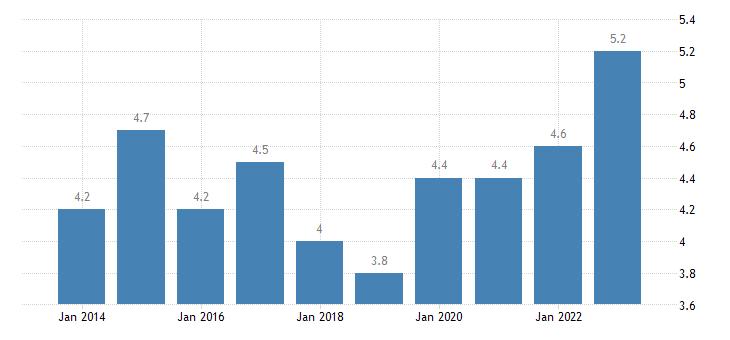 belgium employed persons having more than one job males eurostat data