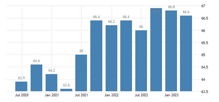 belgium employment activity total employment resident population concept lfs eurostat data