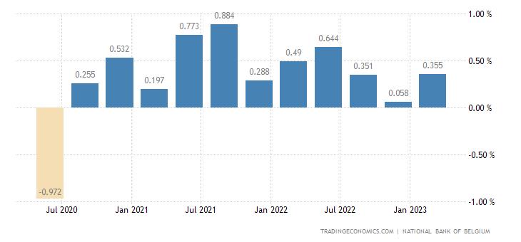Belgium Employment Change