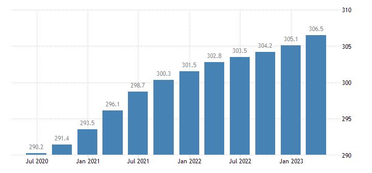 belgium employment construction eurostat data