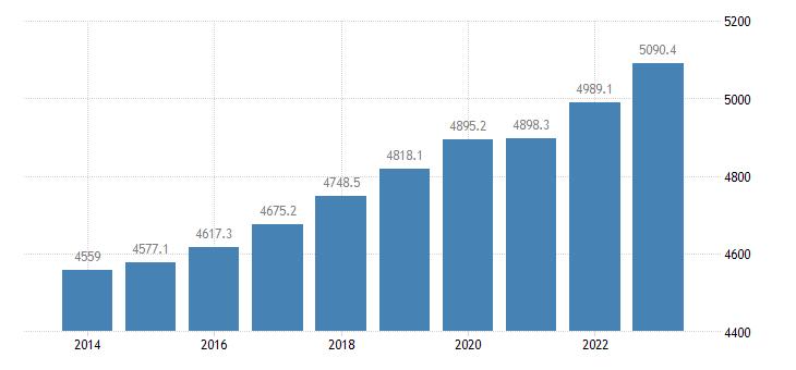 belgium employment domestic concept eurostat data