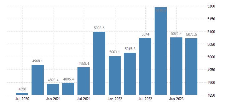 belgium employment domestic concept total employment domestic concept eurostat data