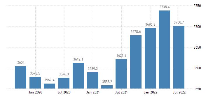 belgium employment full time eurostat data