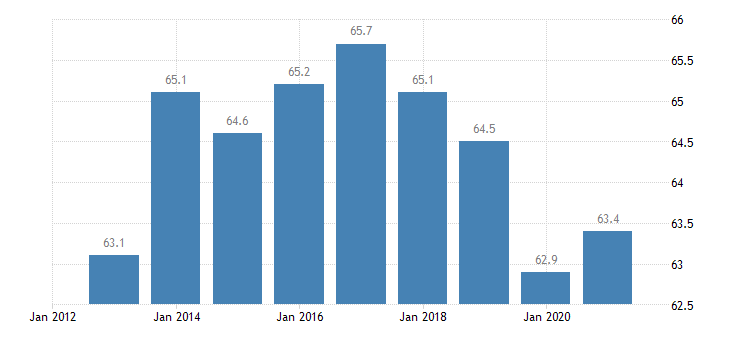 belgium employment in current job 60 months or over eurostat data