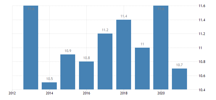 belgium employment in current job from 0 to 11 months eurostat data