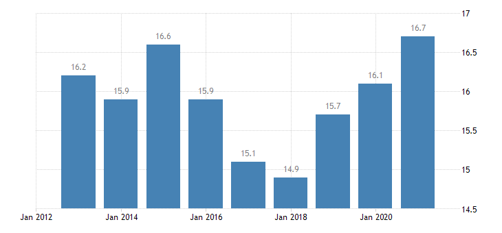 belgium employment in current job from 24 to 59 months eurostat data