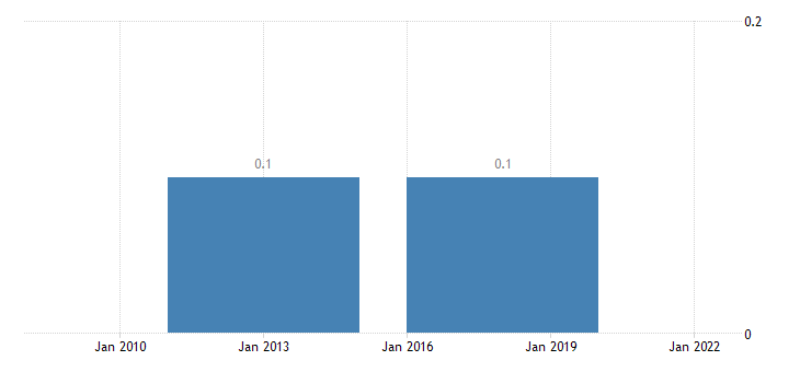 belgium employment in current job no response eurostat data