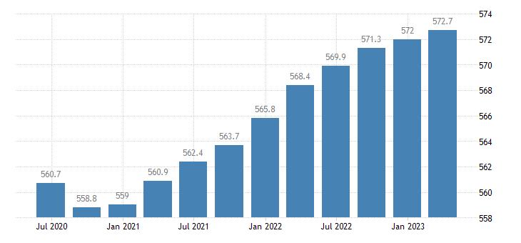 belgium employment industry except construction eurostat data