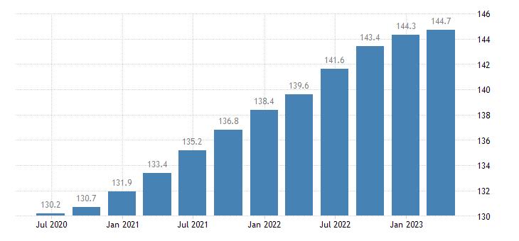 belgium employment information communication eurostat data