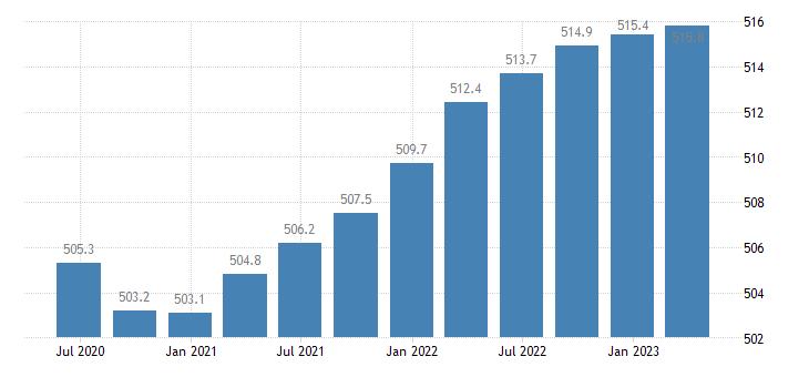 belgium employment manufacturing eurostat data