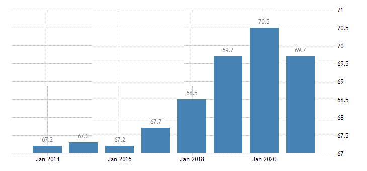 belgium employment rate eurostat data