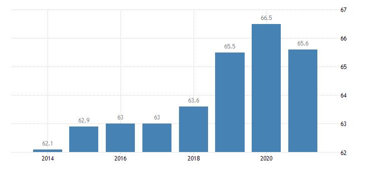 belgium employment rate females eurostat data