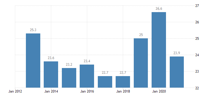 belgium employment rate from 15 to 24 years eurostat data