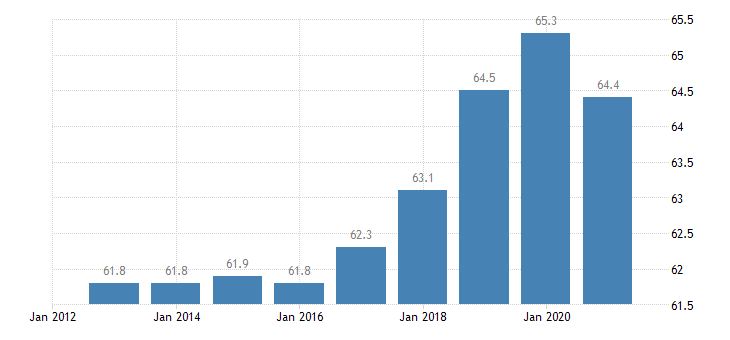 belgium employment rate from 15 to 64 years eurostat data