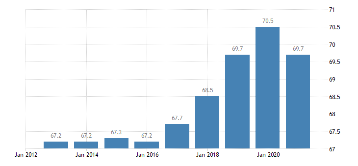 belgium employment rate from 20 to 64 years eurostat data