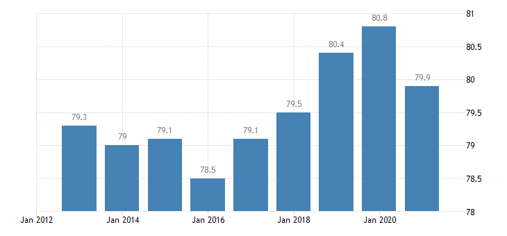 belgium employment rate from 25 to 54 years eurostat data