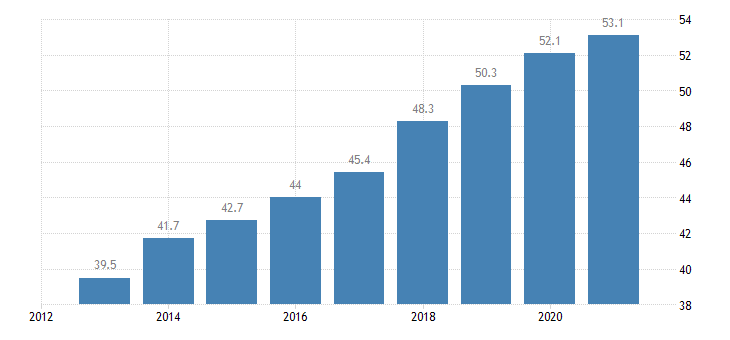 belgium employment rate from 55 to 64 years eurostat data