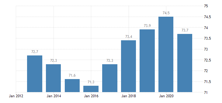 belgium employment rate males eurostat data