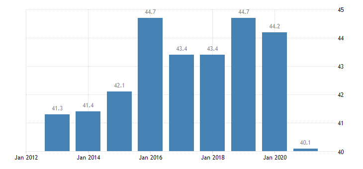 belgium employment rate of non eu nationals age group 20 64 eurostat data