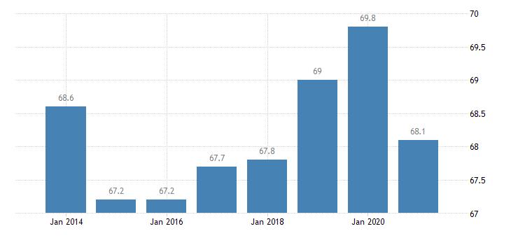 belgium employment rate upper secondary post secondary non tertiary education levels 3 4 eurostat data