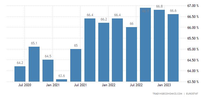 Belgium Employment Rate