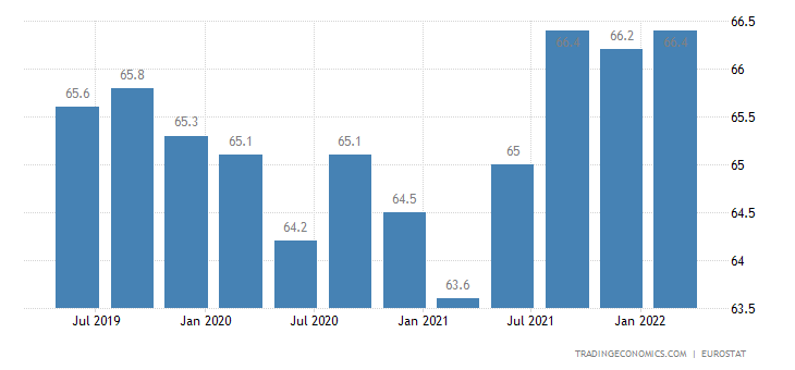 Belgium Employment Rate