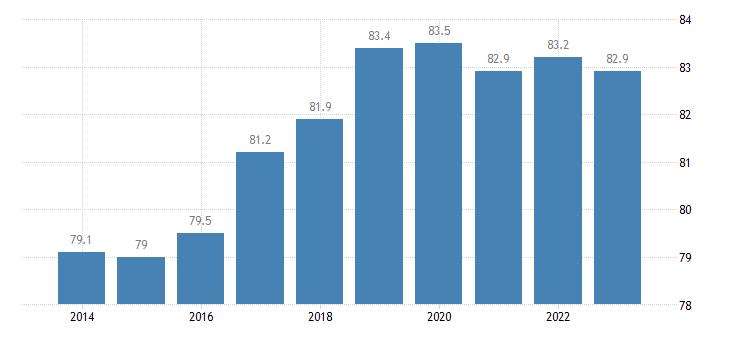 belgium employment rates of recent graduates eurostat data