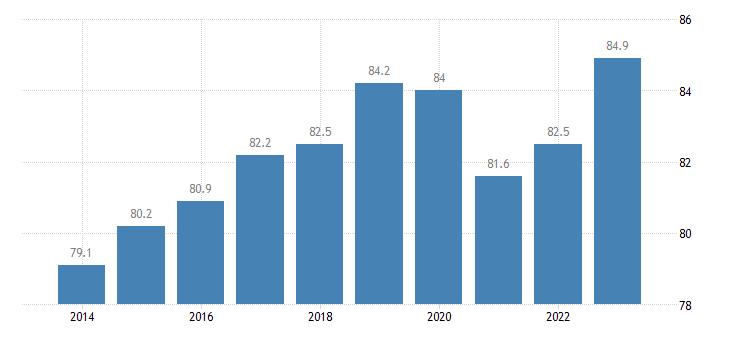 belgium employment rates of recent graduates females eurostat data