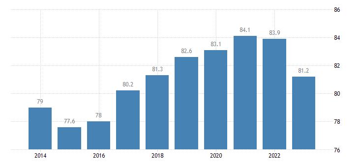 belgium employment rates of recent graduates males eurostat data