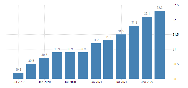 belgium employment real estate activities eurostat data
