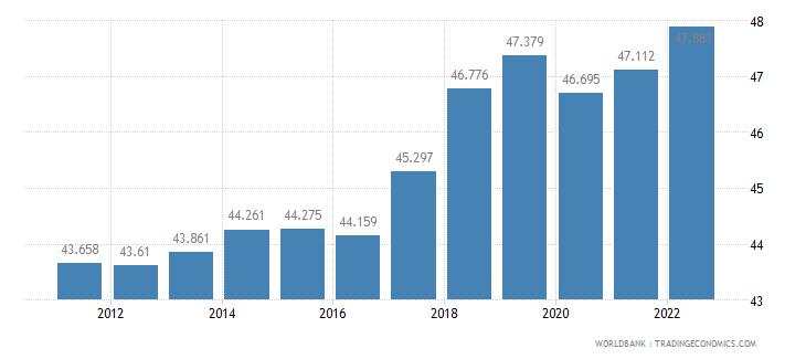 belgium employment to population ratio 15 plus  female percent wb data