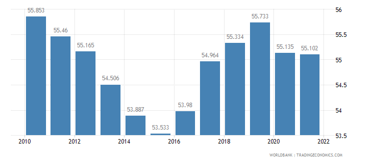 belgium employment to population ratio 15 plus  male percent wb data