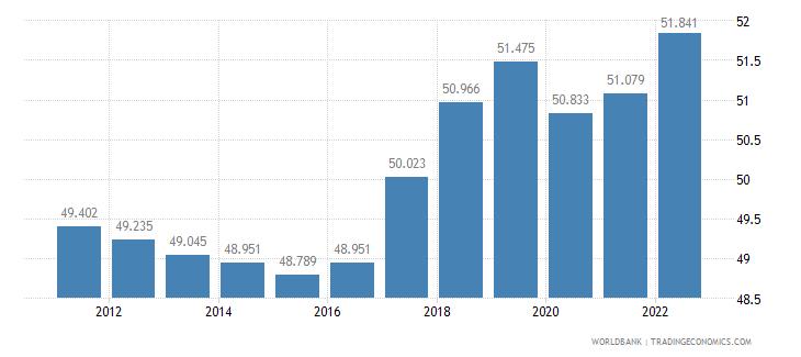 belgium employment to population ratio 15 plus  total percent wb data