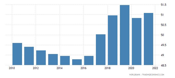 belgium employment to population ratio 15 total percent national estimate wb data