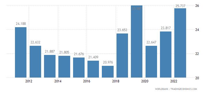 belgium employment to population ratio ages 15 24 female percent wb data