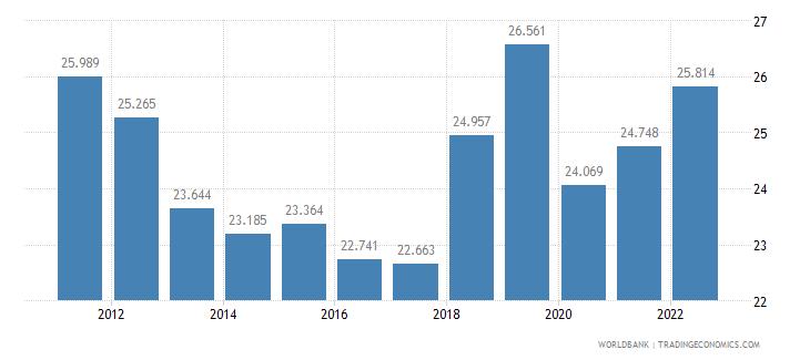 belgium employment to population ratio ages 15 24 total percent wb data