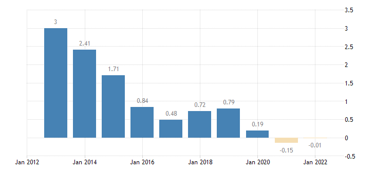 belgium emu convergence criterion series eurostat data
