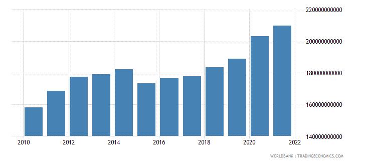 belgium expense current lcu wb data