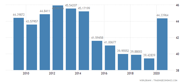 belgium expense percent of gdp wb data