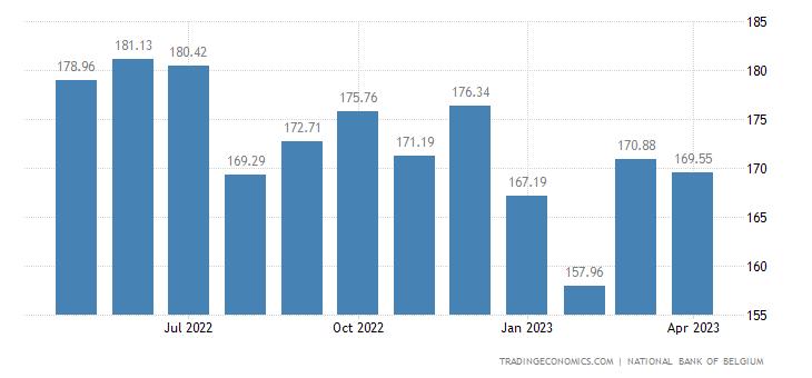 Belgium Export Prices